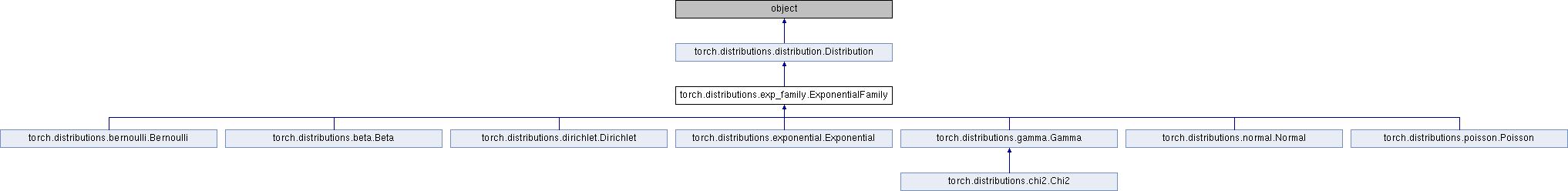 Caffe2 - Python API: torch distributions exp_family